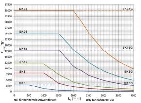 LinearChain SK08G geführt Hub 2000mm / Kettenbefestigung 90° / Welle Ausrichtung Seite B